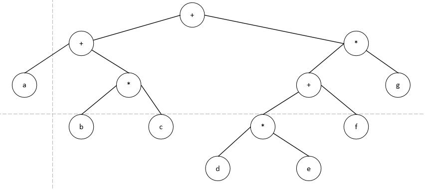 《数据结构中的树》
