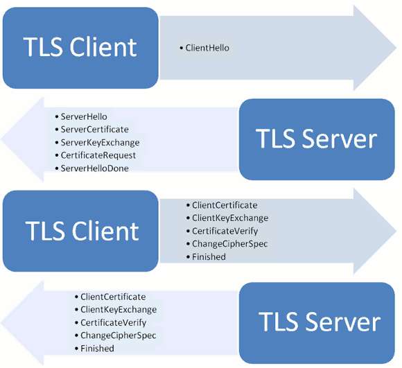 《HTTPS加密协议与握手过程》