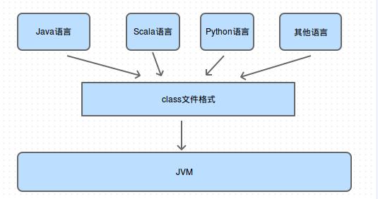 《Java类文件结构》