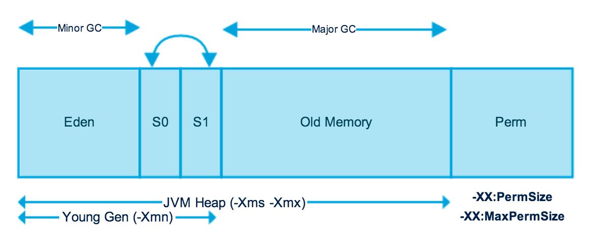 《Java垃圾收集器与内存分配策略(GC机制)》