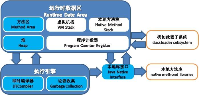 《Java内存区域与各内存区域异常抛出》