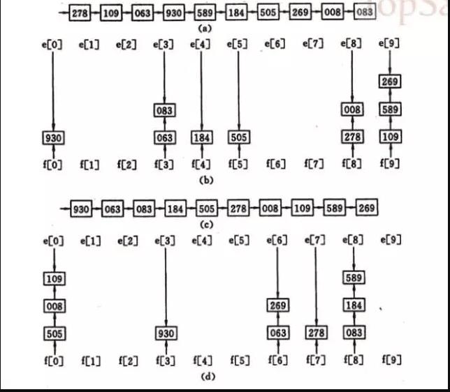 《排序算法总结》