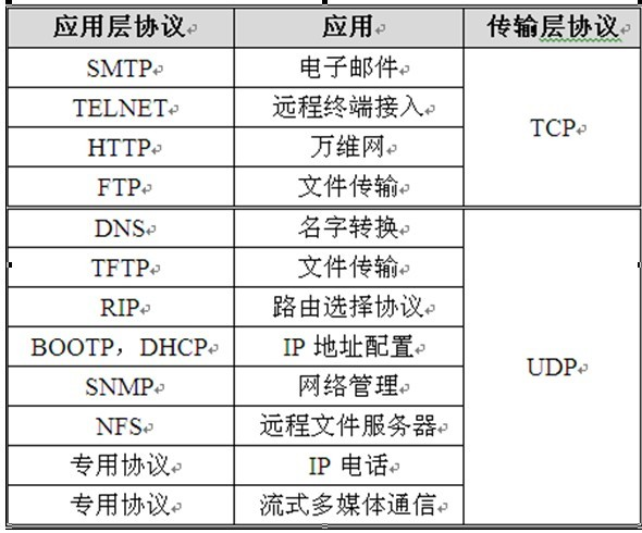 《TCP/IP协议族&TCP与UDP的比较及应用》