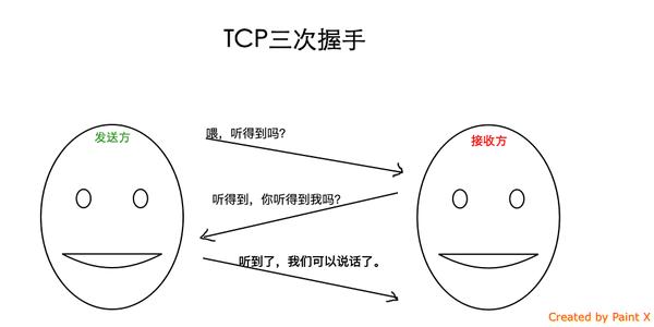 《TCP连接的三次握手与四次挥手》